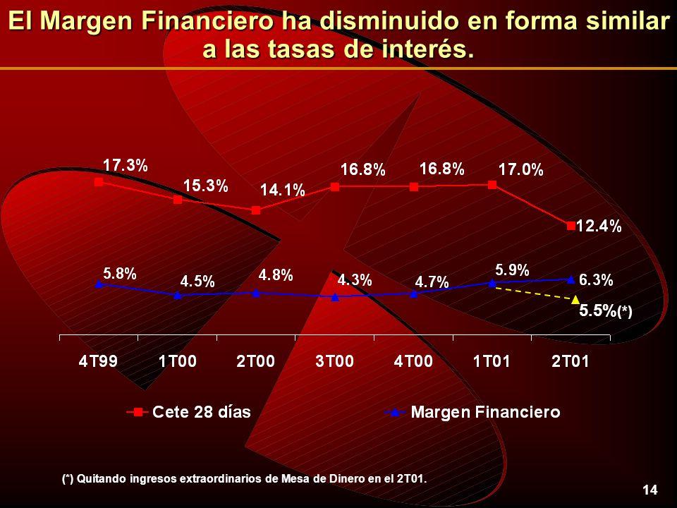 14 El Margen Financiero ha disminuido en forma similar a las tasas de interés.