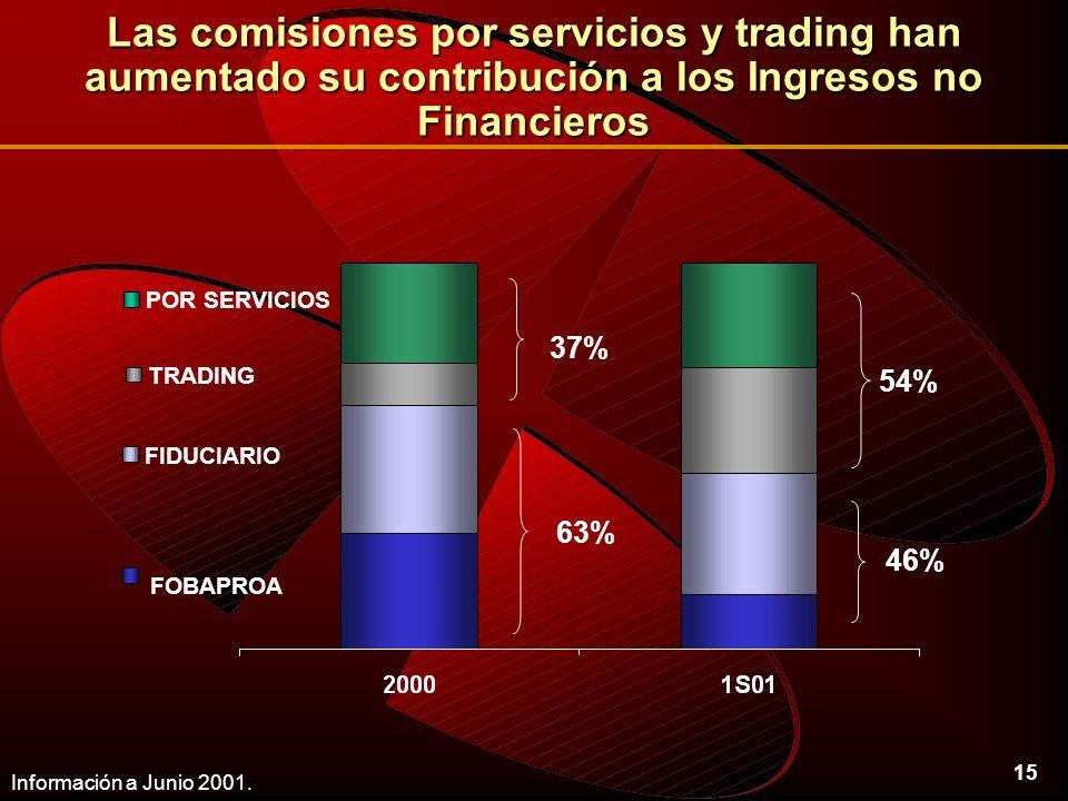 15 Las comisiones por servicios y trading han aumentado su contribución a los Ingresos no Financieros Información a Junio 2001.