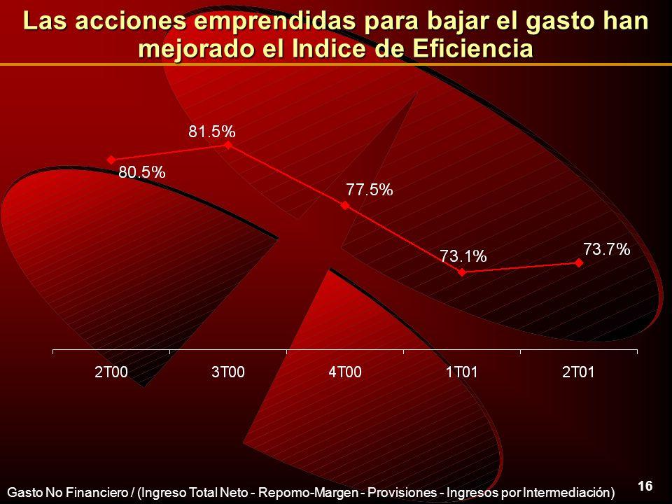 16 Las acciones emprendidas para bajar el gasto han mejorado el Indice de Eficiencia Gasto No Financiero / (Ingreso Total Neto - Repomo-Margen - Provisiones - Ingresos por Intermediación)