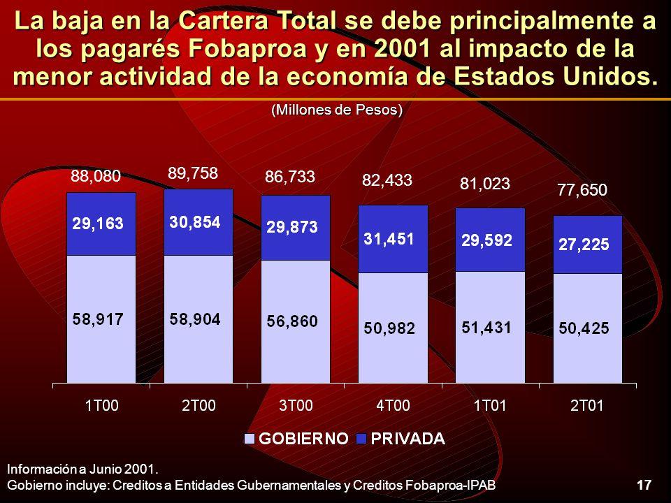 17 La baja en la Cartera Total se debe principalmente a los pagarés Fobaproa y en 2001 al impacto de la menor actividad de la economía de Estados Unidos.