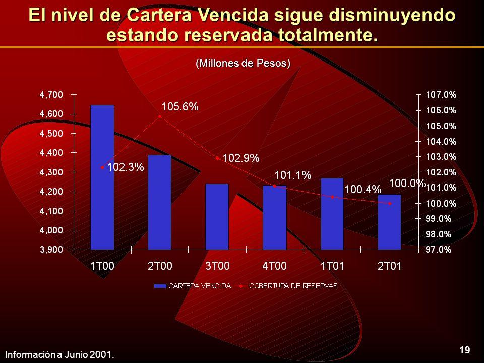 19 El nivel de Cartera Vencida sigue disminuyendo estando reservada totalmente.