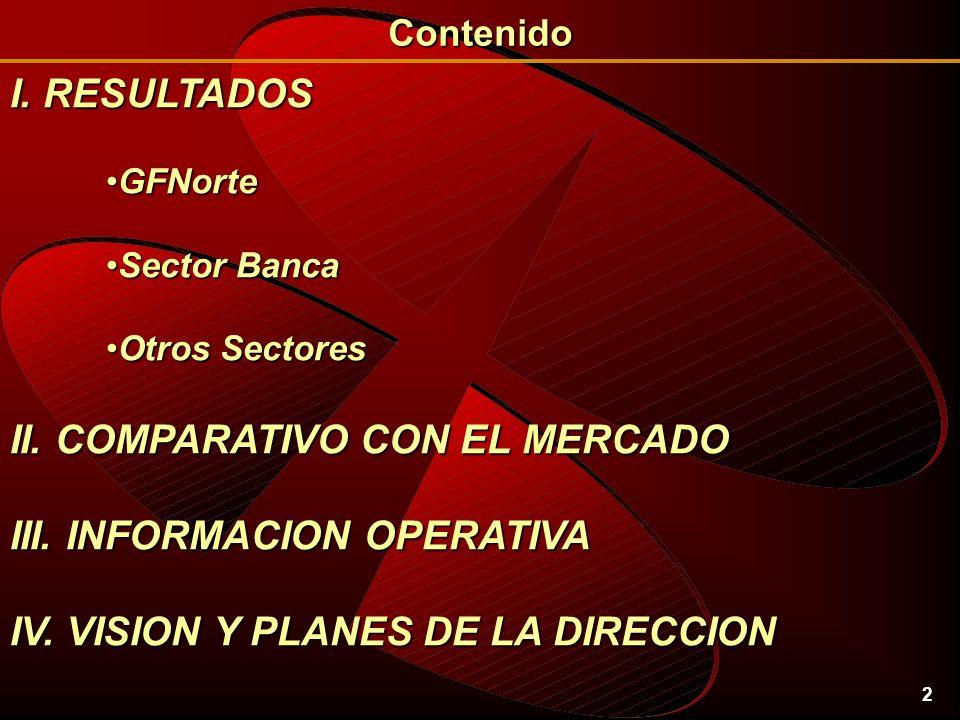 2 I. RESULTADOS GFNorteGFNorte Sector BancaSector Banca Otros SectoresOtros Sectores II.