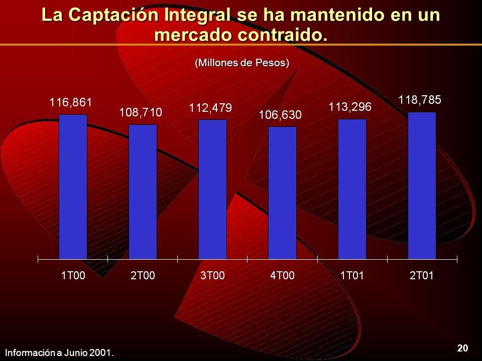 20 La Captación Integral se ha mantenido en un mercado contraido.