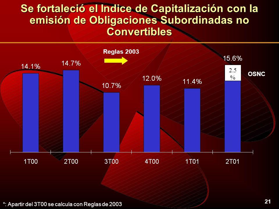 21 Se fortaleció el Indice de Capitalización con la emisión de Obligaciones Subordinadas no Convertibles *: Apartir del 3T00 se calcula con Reglas de 2003 2.5 % OSNC Reglas 2003