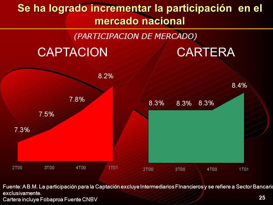 25 Se ha logrado incrementar la participación en el mercado nacional CAPTACIONCARTERA (PARTICIPACION DE MERCADO) Fuente: A B.M.