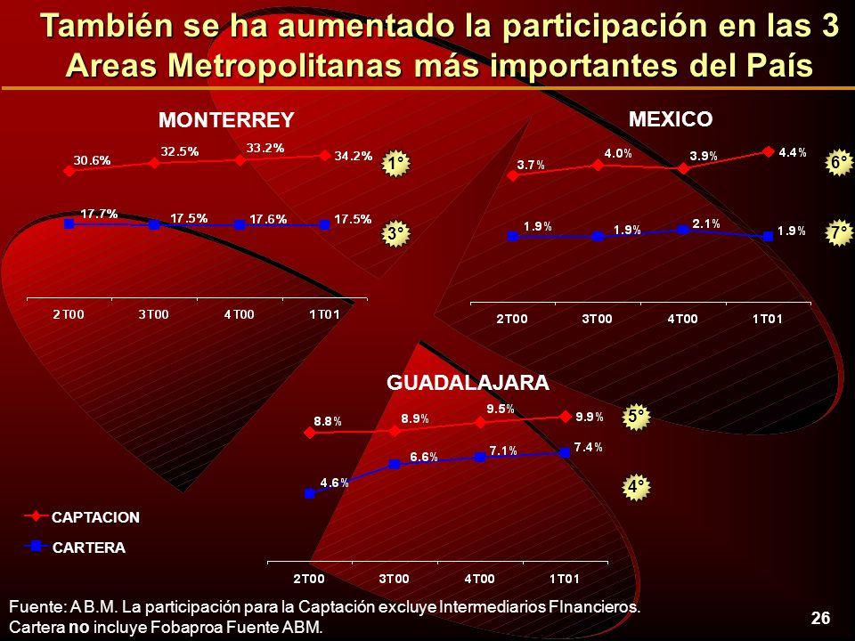 26 También se ha aumentado la participación en las 3 Areas Metropolitanas más importantes del País Fuente: A B.M.