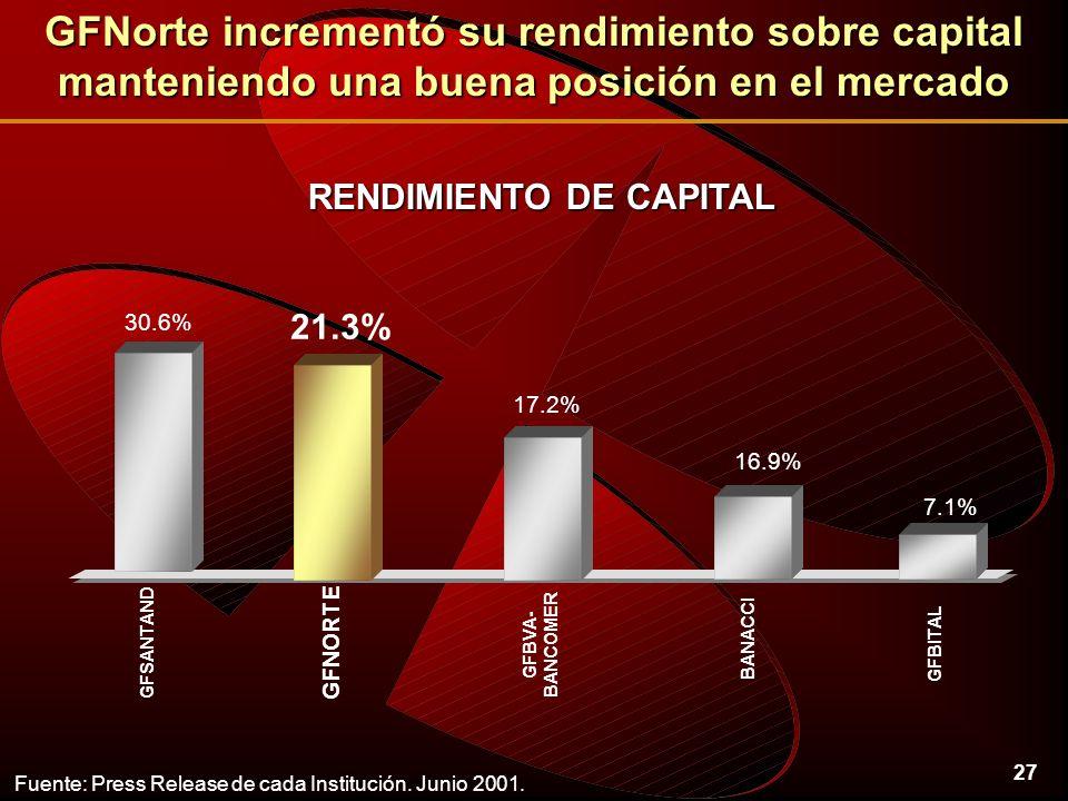 27 RENDIMIENTO DE CAPITAL Fuente: Press Release de cada Institución.