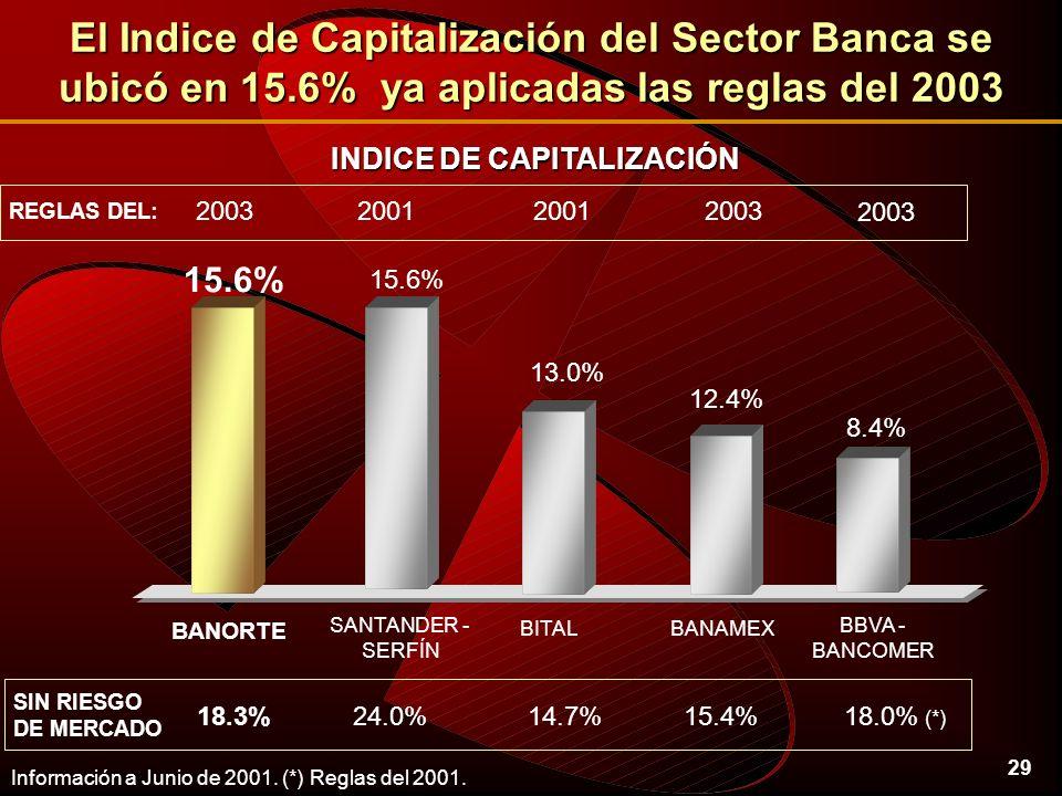 29 El Indice de Capitalización del Sector Banca se ubicó en 15.6% ya aplicadas las reglas del 2003 12.4% 13.0% 8.4% BANAMEX BBVA - BANCOMER BITAL BANORTE SANTANDER - SERFÍN 15.6% 15.4%14.7%24.0%18.0% (*) 18.3% SIN RIESGO DE MERCADO 2003 2001200320012003 REGLAS DEL: 15.6% Información a Junio de 2001.