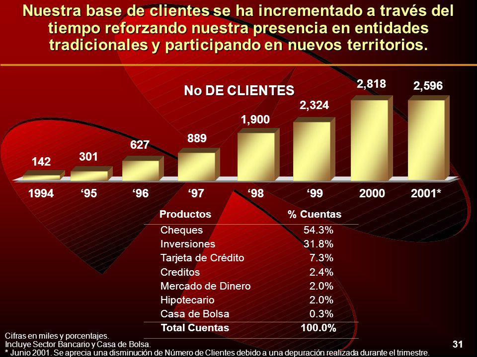 31 Cifras en miles y porcentajes. Incluye Sector Bancario y Casa de Bolsa.