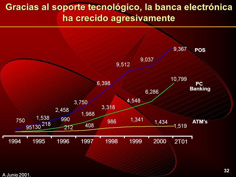 32 Gracias al soporte tecnológico, la banca electrónica ha crecido agresivamente A Junio 2001.