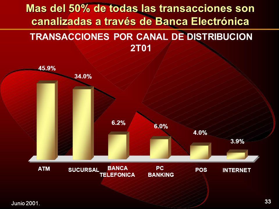33 TRANSACCIONES POR CANAL DE DISTRIBUCION 2T01 ATM SUCURSAL BANCA TELEFONICA PC BANKING POS INTERNET Mas del 50% de todas las transacciones son canalizadas a través de Banca Electrónica Junio 2001.