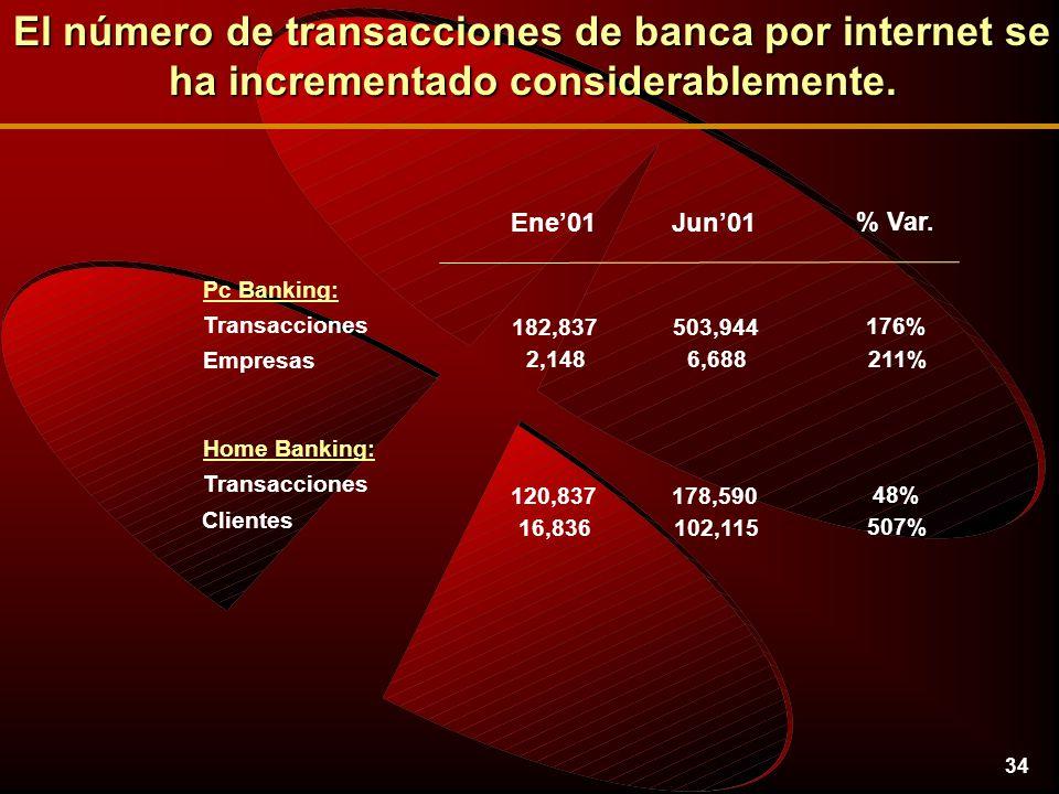 34 Transacciones Empresas Pc Banking: Home Banking: Clientes Ene01Jun01 182,837503,944 2,1486,688 120,837178,590 16,836102,115 % Var.