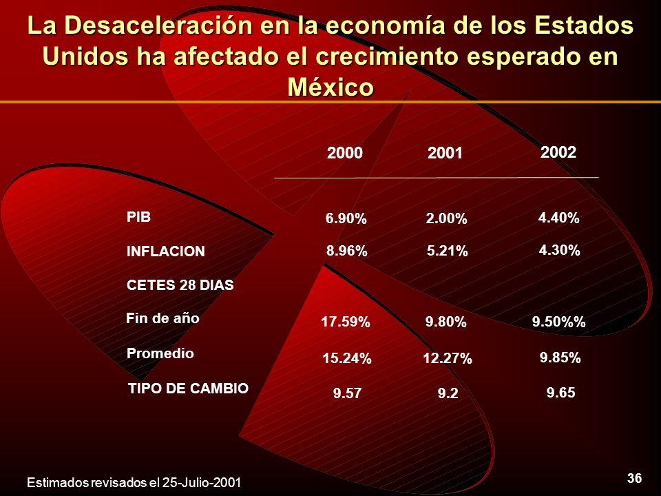 36 La Desaceleración en la economía de los Estados Unidos ha afectado el crecimiento esperado en México CETES 28 DIAS PIB INFLACION Fin de año 20002001 6.90%2.00% 8.96%5.21% 17.59%9.80% 2002 4.40% 4.30% 9.50% Promedio 15.24%12.27% 9.85% TIPO DE CAMBIO 9.579.2 9.65 Estimados revisados el 25-Julio-2001