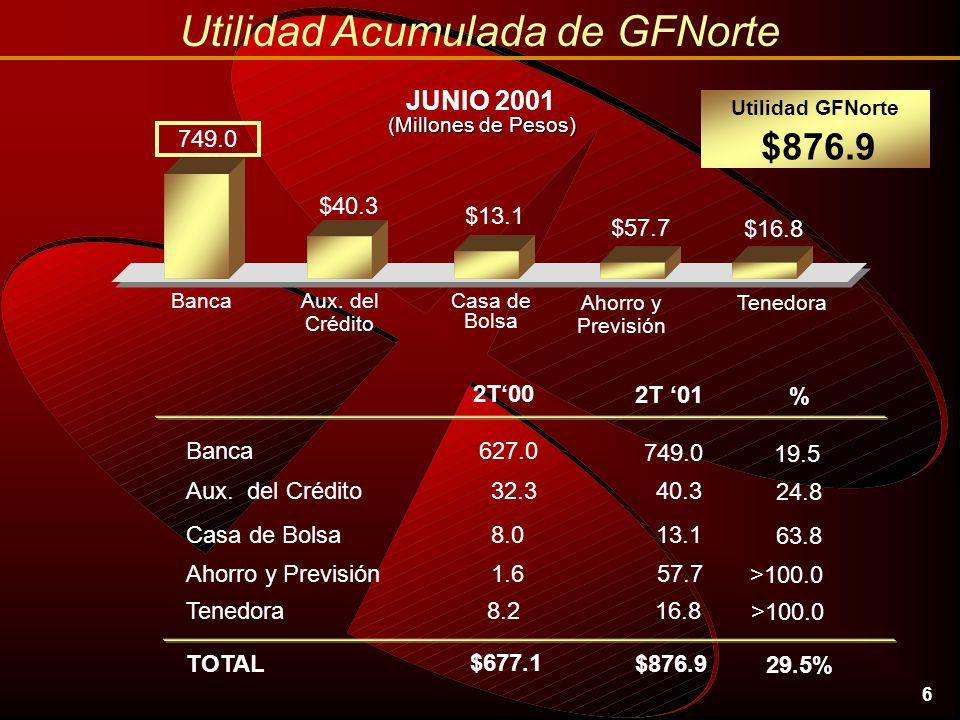 6 Utilidad Acumulada de GFNorte JUNIO 2001 Ahorro y Previsión $13.1 Utilidad GFNorte $876.9 749.0 Banca $16.8 Tenedora $57.7 Casa de Bolsa $40.3 Aux.