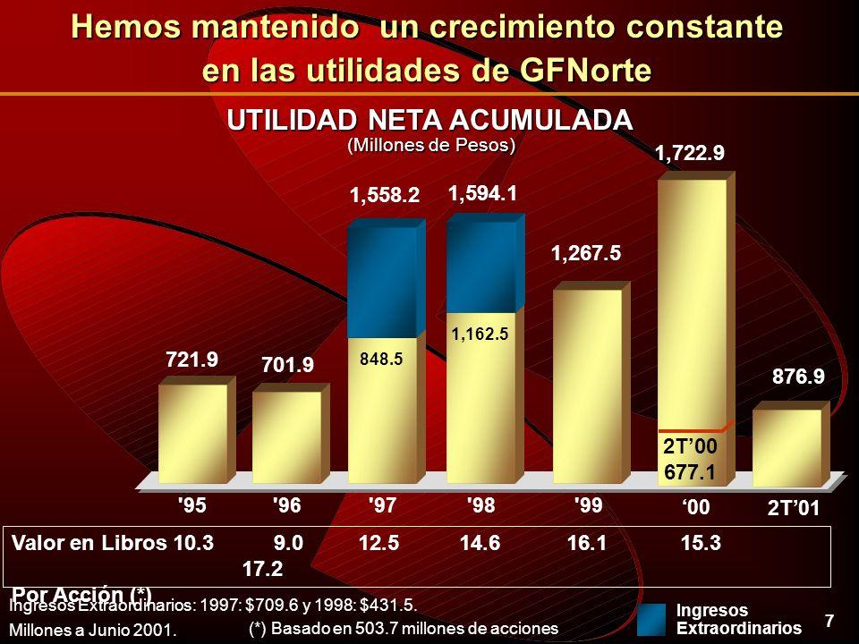 7 UTILIDAD NETA ACUMULADA Millones a Junio 2001.