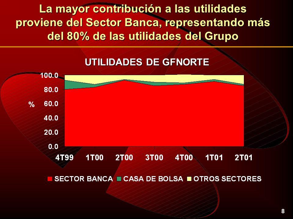 8 UTILIDADES DE GFNORTE La mayor contribución a las utilidades proviene del Sector Banca, representando más del 80% de las utilidades del Grupo %
