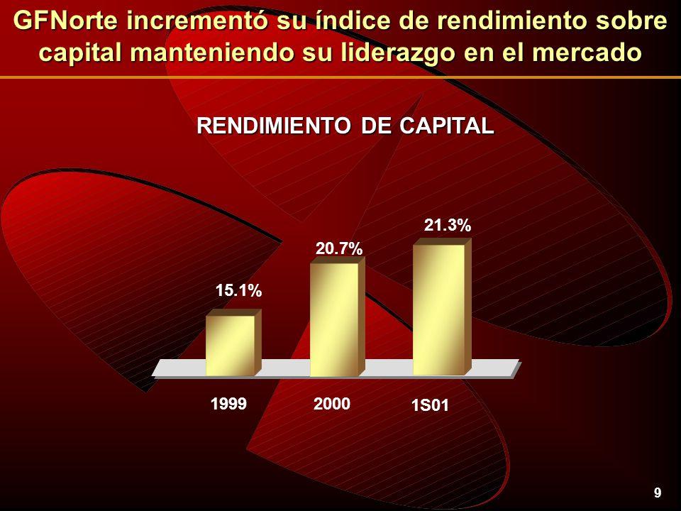 9 RENDIMIENTO DE CAPITAL GFNorte incrementó su índice de rendimiento sobre capital manteniendo su liderazgo en el mercado 21.3% 1S01 20.7% 2000 15.1% 1999