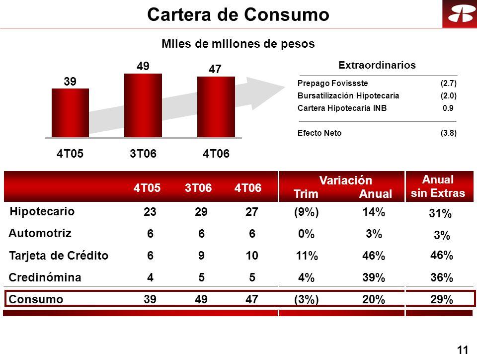 11 Cartera de Consumo 4T053T064T06 39 49 47 60%3% 1011%46% 54%39% Consumo47(3%)20% Automotriz Tarjeta de Crédito Credinómina 27(9%)14% Hipotecario Miles de millones de pesos 4T053T064T06 Trim Variación Anual 66 69 45 3949 2329 Anual sin Extras Prepago Fovissste(2.7) Bursatilización Hipotecaria (2.0) Cartera Hipotecaria INB 0.9 Efecto Neto(3.8) Extraordinarios 31% 36% 29% 3% 46%