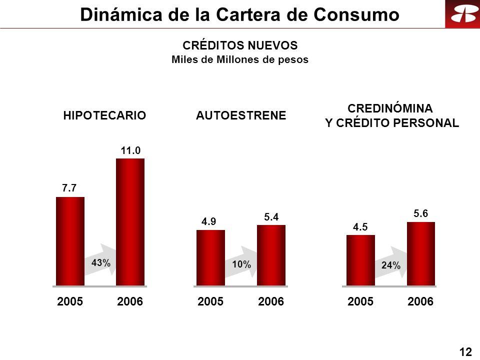 12 Dinámica de la Cartera de Consumo CRÉDITOS NUEVOS Miles de Millones de pesos HIPOTECARIO 20052006 AUTOESTRENE CREDINÓMINA Y CRÉDITO PERSONAL 2005200620052006 7.7 11.0 4.9 5.4 4.5 5.6 43% 10% 24%
