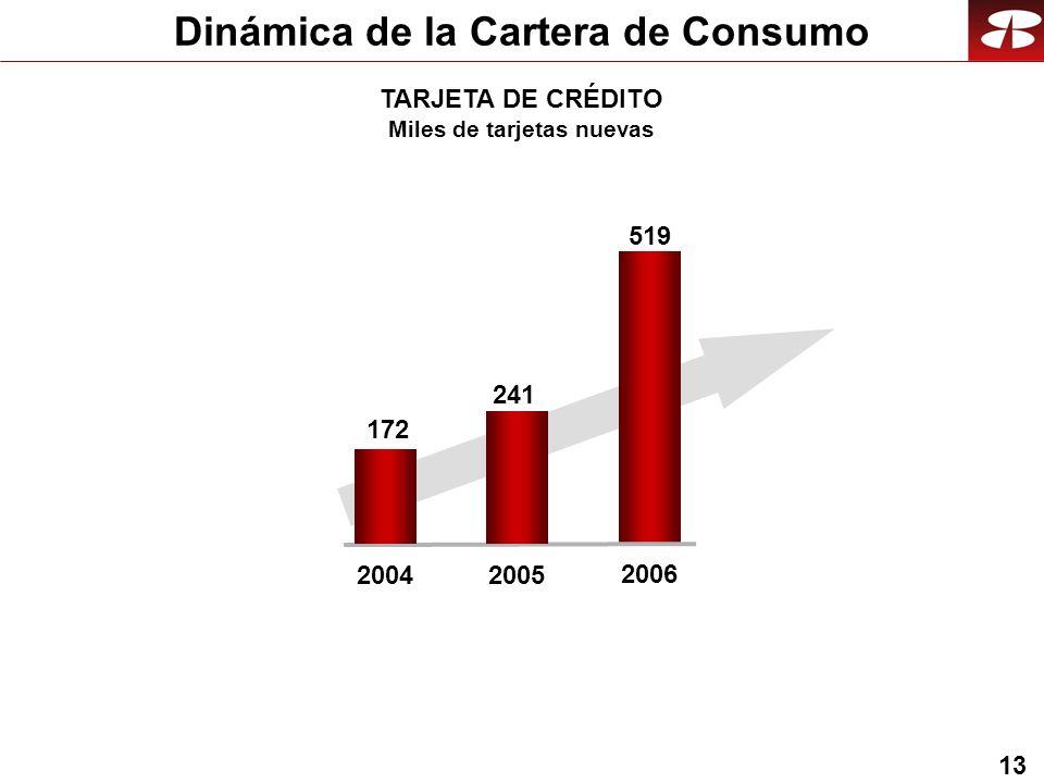 13 Dinámica de la Cartera de Consumo 241 519 2005 2006 2004 TARJETA DE CRÉDITO Miles de tarjetas nuevas 172