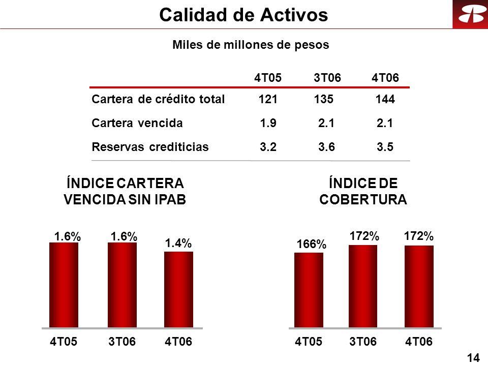 14 Calidad de Activos Cartera vencida Reservas crediticias 4T053T064T06 ÍNDICE DE COBERTURA 2.1 3.5 ÍNDICE CARTERA VENCIDA SIN IPAB Cartera de crédito total144 Miles de millones de pesos 1.92.1 3.23.6 121135 172% 166% 172% 4T053T064T06 1.4% 1.6% 4T053T064T06