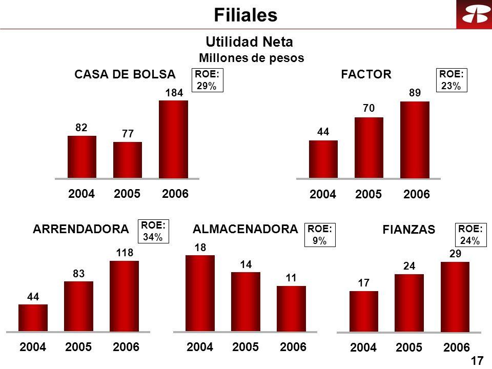 17 82 77 200420052006 184 44 70 200420052006 89 44 83 200420052006 118 18 14 200420052006 11 17 24 200420052006 29 ROE: 29% ROE: 23% ROE: 34% ROE: 9% ROE: 24% Filiales CASA DE BOLSAFACTOR Utilidad Neta Millones de pesos ARRENDADORAALMACENADORA FIANZAS