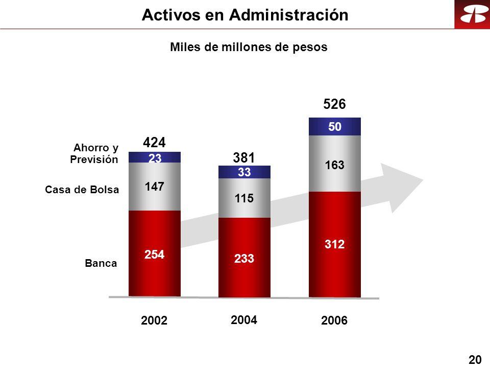 20 254 147 2002 424 312 163 2006 526 50 23 233 115 2004 381 33 Miles de millones de pesos Activos en Administración Banca Casa de Bolsa Ahorro y Previsión