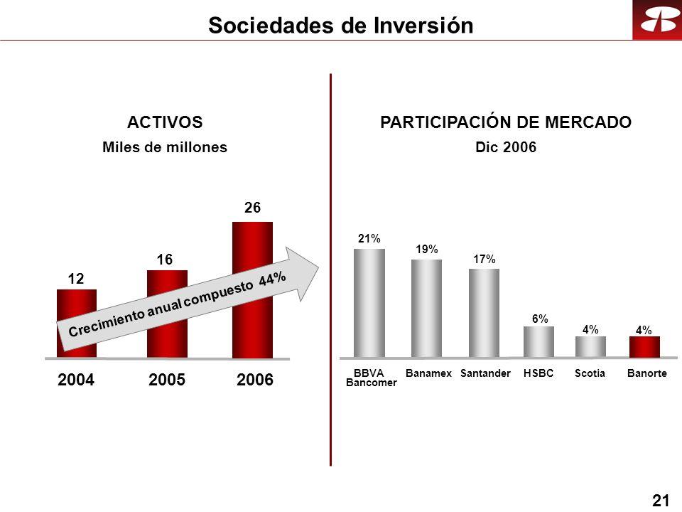 21 Sociedades de Inversión ACTIVOS Miles de millones PARTICIPACIÓN DE MERCADO Dic 2006 21% 19% 4%4% 17% BBVA Bancomer BanamexSantanderBanorte 4%4% Scotia 6%6% HSBC 12 16 200420052006 26 Crecimiento anual compuesto 44%