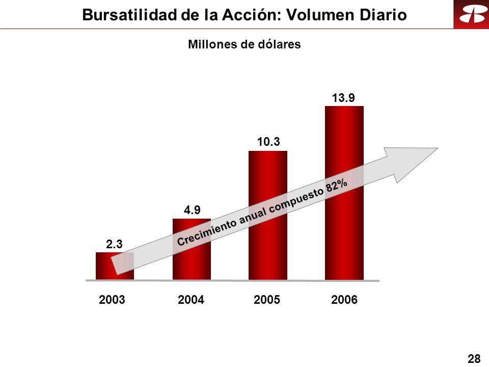 28 Bursatilidad de la Acción: Volumen Diario Millones de dólares 20032004 2.3 4.9 2005 10.3 2006 13.9 Crecimiento anual compuesto 82%