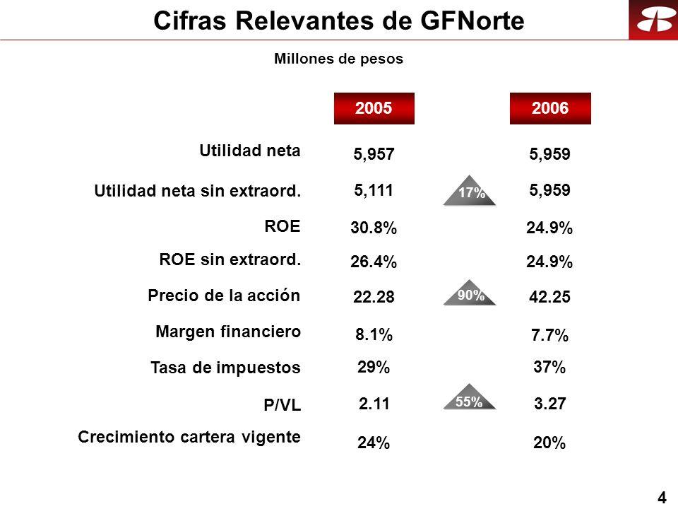 4 Cifras Relevantes de GFNorte Millones de pesos 20062005 5,959 24.9% 90% 42.25 3.27 7.7% 5,959 17% 24.9% 5,957 30.8% 22.28 2.11 8.1% 5,111 26.4% 20%24% 37%29% 55% Crecimiento cartera vigente Utilidad neta ROE sin extraord.