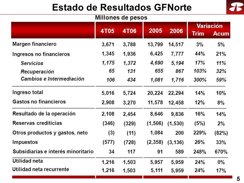 6 981 20042005 1,503 2006 1,216 Crecimiento anual compuesto 24% Utilidades GFNorte Millones de pesos
