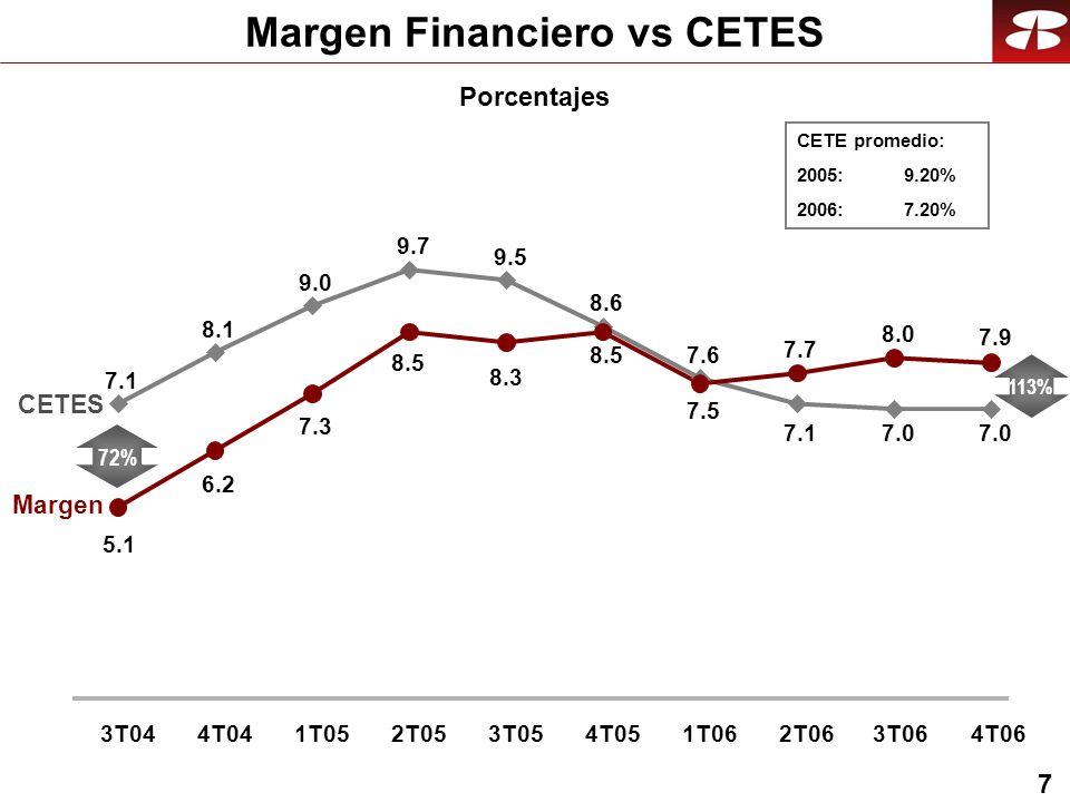 7 Margen Financiero vs CETES Porcentajes CETES Margen CETE promedio: 2005: 9.20% 2006:7.20% 7.1 8.1 9.0 9.7 9.5 8.6 7.6 7.17.0 5.1 6.2 7.3 8.5 8.3 8.5 7.5 7.7 8.0 7.9 3T044T041T052T053T054T051T062T063T064T06 72% 113%