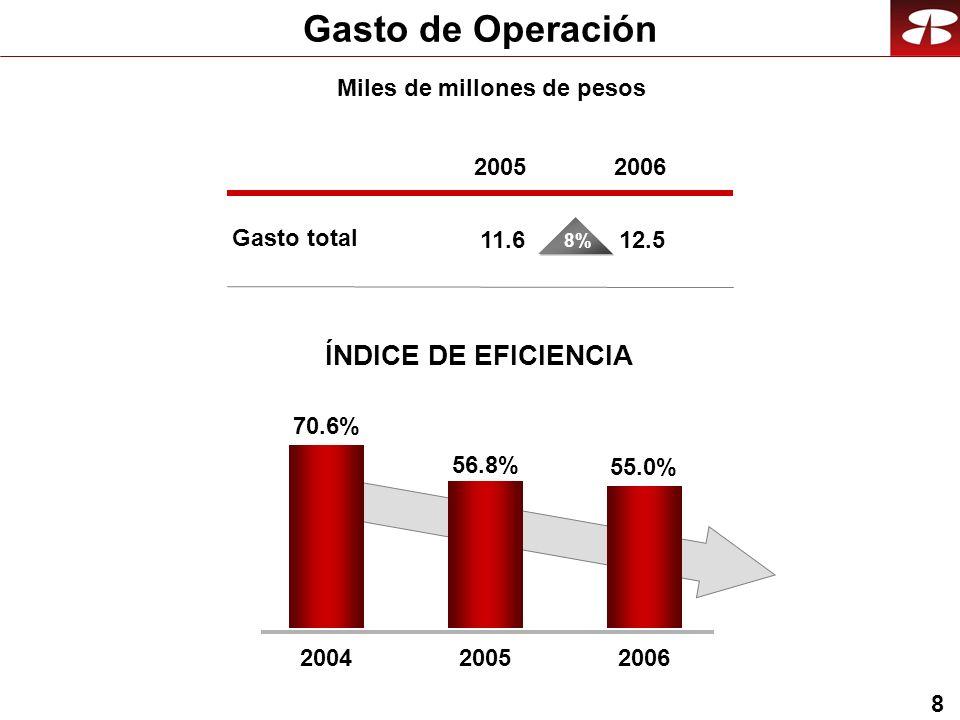 8 56.8% 2005 55.0% 2006 70.6% 2004 Gasto de Operación Miles de millones de pesos Gasto total 2005 11.6 2006 12.5 8% ÍNDICE DE EFICIENCIA