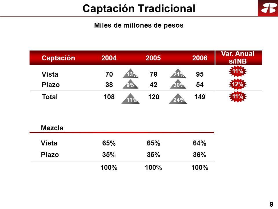 9 Captación Tradicional Vista Plazo Total Mezcla Vista Plazo Captación200420062005 95 54 149 64% 36% 100% 78 42 120 65% 35% 100% 70 38 108 65% 35% 100% 24% 11% Miles de millones de pesos 21% 30% 13% 9% Var.