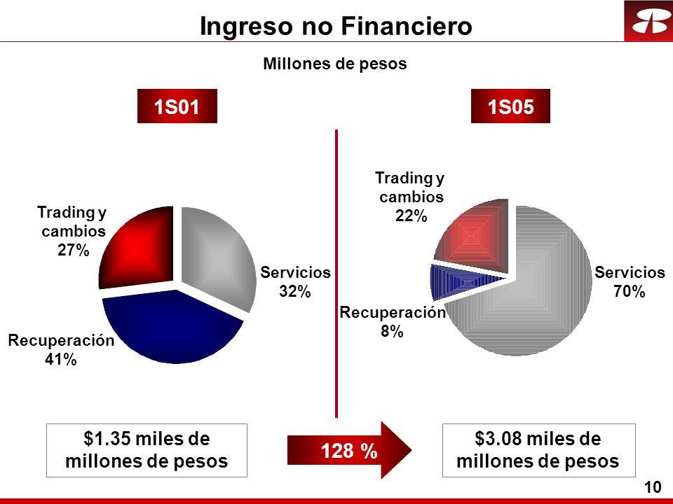 10 Ingreso no Financiero Millones de pesos 1S011S05 Recuperación 41% Trading y cambios 27% Servicios 32% Recuperación 8% Servicios 70% Trading y cambios 22% $1.35 miles de millones de pesos $3.08 miles de millones de pesos 128 %