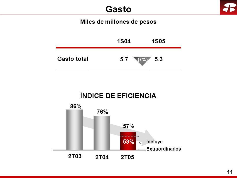11 Gasto ÍNDICE DE EFICIENCIA Miles de millones de pesos Gasto total 1S04 5.7 1S05 5.3 (7%) 2T042T05 76%76% 57%57% Incluye Extraordinarios 53%53% 2T03 86%86%