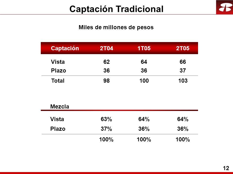 12 Captación Tradicional Miles de millones de pesos Vista64 Plazo36 Total100 Mezcla Vista64% Plazo36% 62 36 98 63% 37% 100% 66 37 103 64% 36% 100% Captación2T042T051T05