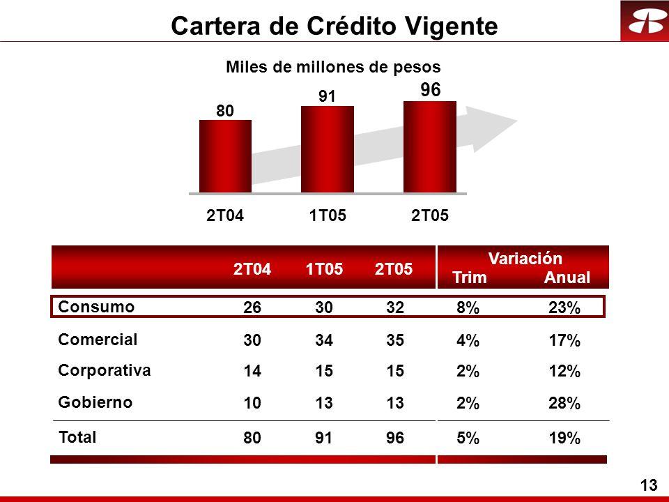 13 Miles de millones de pesos Cartera de Crédito Vigente 2T041T052T05 Trim Variación Anual Comercial Corporativa Gobierno Total Consumo 2T041T052T05 80 91 96 3034354%4%17% 1415 2%2%12% 1013 2%2%28% 8091965%5%19% 263032328%8%23%