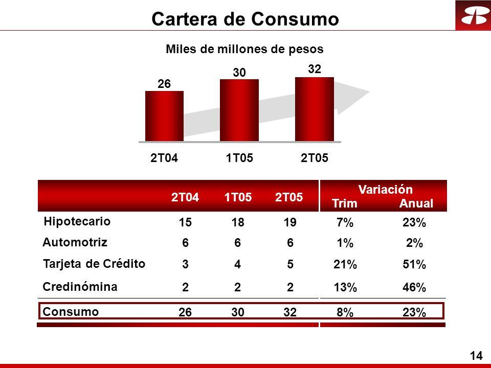 14 Cartera de Consumo Consumo Automotriz Tarjeta de Crédito Credinómina Hipotecario Miles de millones de pesos 2T041T052T05 Trim Variación Anual 2T041T052T05 26 30 32 6661%2% 34521%51% 22213%46% 2630328%23% 1518197%23%
