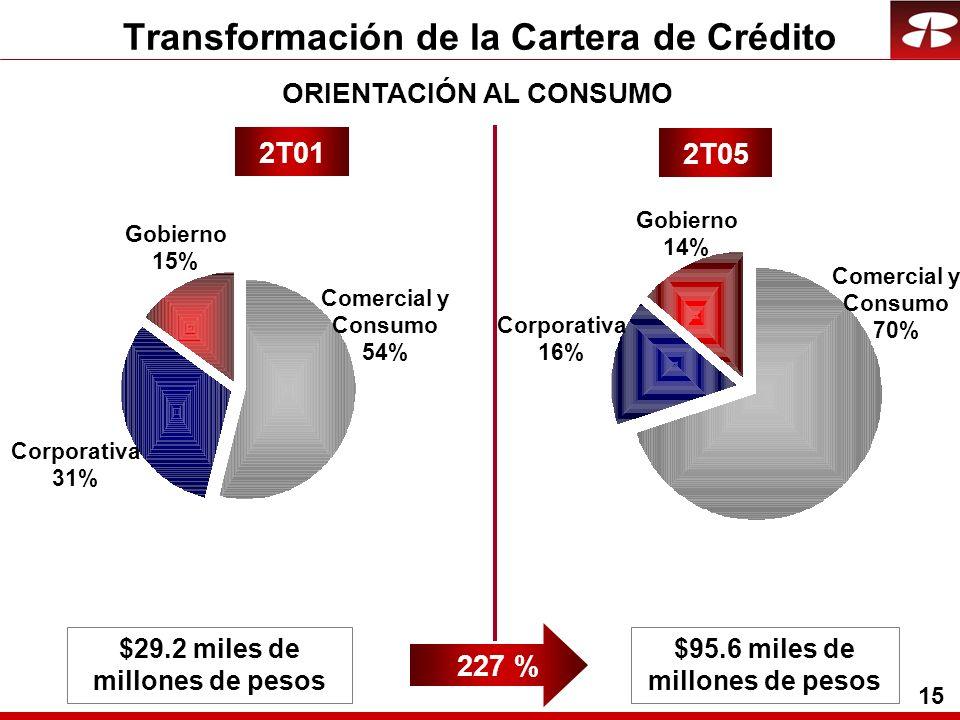 15 Transformación de la Cartera de Crédito Corporativa 31% Comercial y Consumo 54% Gobierno 15% Corporativa 16% Comercial y Consumo 70% Gobierno 14% 2T01 2T05 $29.2 miles de millones de pesos $95.6 miles de millones de pesos 227 % ORIENTACIÓN AL CONSUMO