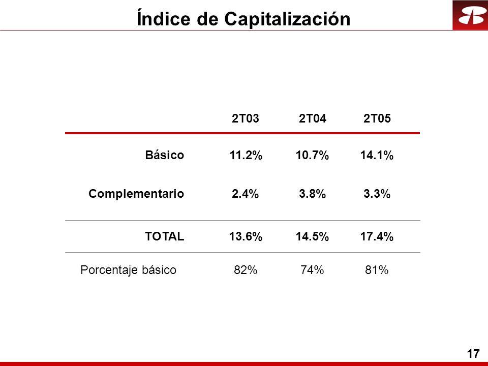 17 Índice de Capitalización Básico Complementario TOTAL 11.2%10.7%14.1% 2.4%3.8%3.3% 13.6%14.5%17.4% 2T032T042T05 Porcentaje básico82%74%81%