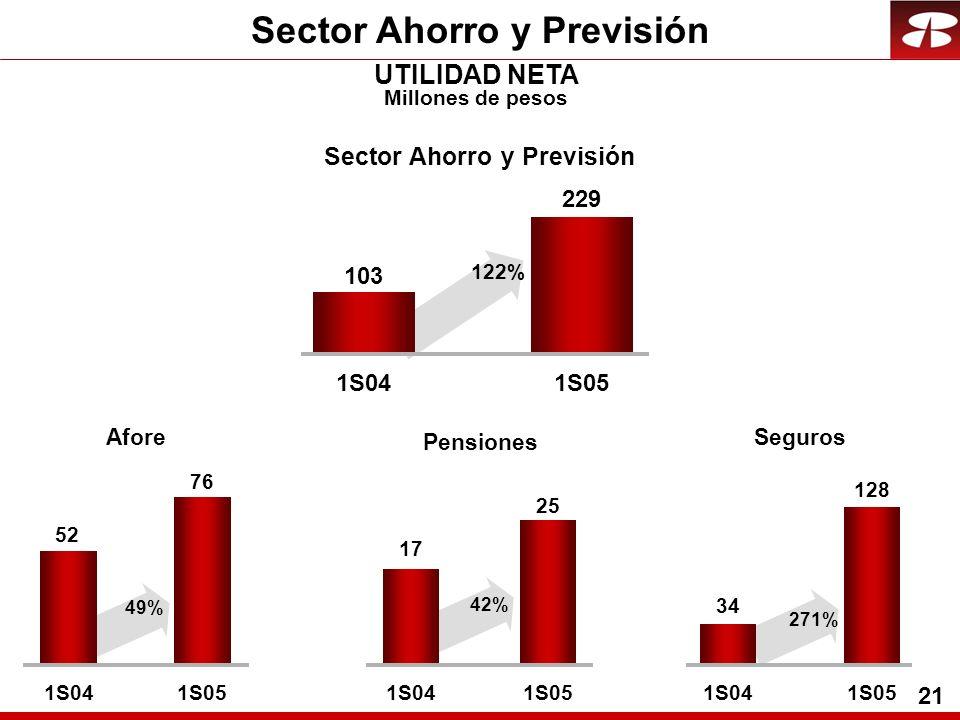 21 Sector Ahorro y Previsión UTILIDAD NETA Millones de pesos Afore 52 76 1S041S05 49% Seguros 34 128 1S041S05 271% Pensiones 17 25 1S041S05 42% Sector Ahorro y Previsión 103 229 1S041S05 122%