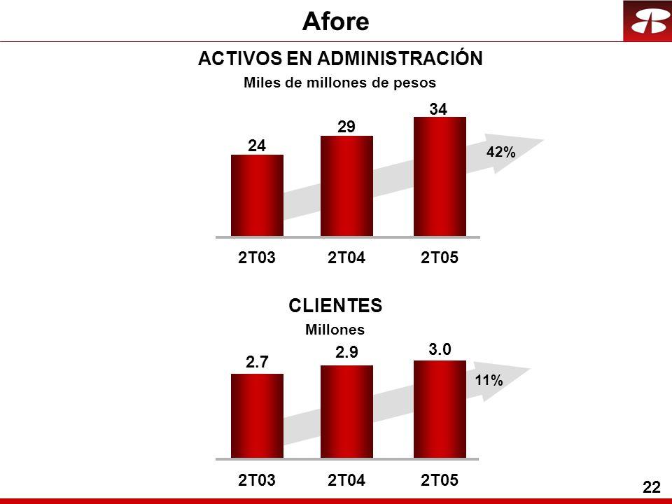 22 Afore ACTIVOS EN ADMINISTRACIÓN Miles de millones de pesos CLIENTES Millones 24 29 2T032T04 34 2T05 2.9 2.7 3.0 2T032T042T05 42% 11%