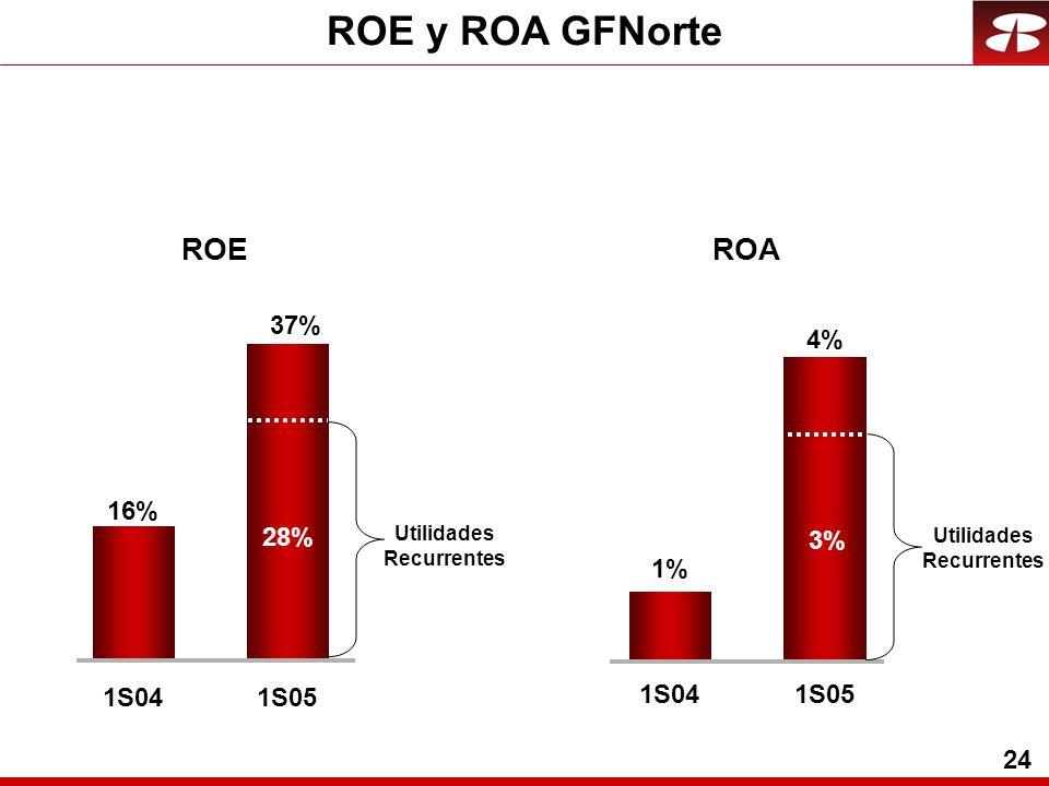 24 ROE y ROA GFNorte 1S04 1% 4% 1S05 ROE 37% 1S05 16% 1S04 ROA 28% Utilidades Recurrentes 3% Utilidades Recurrentes