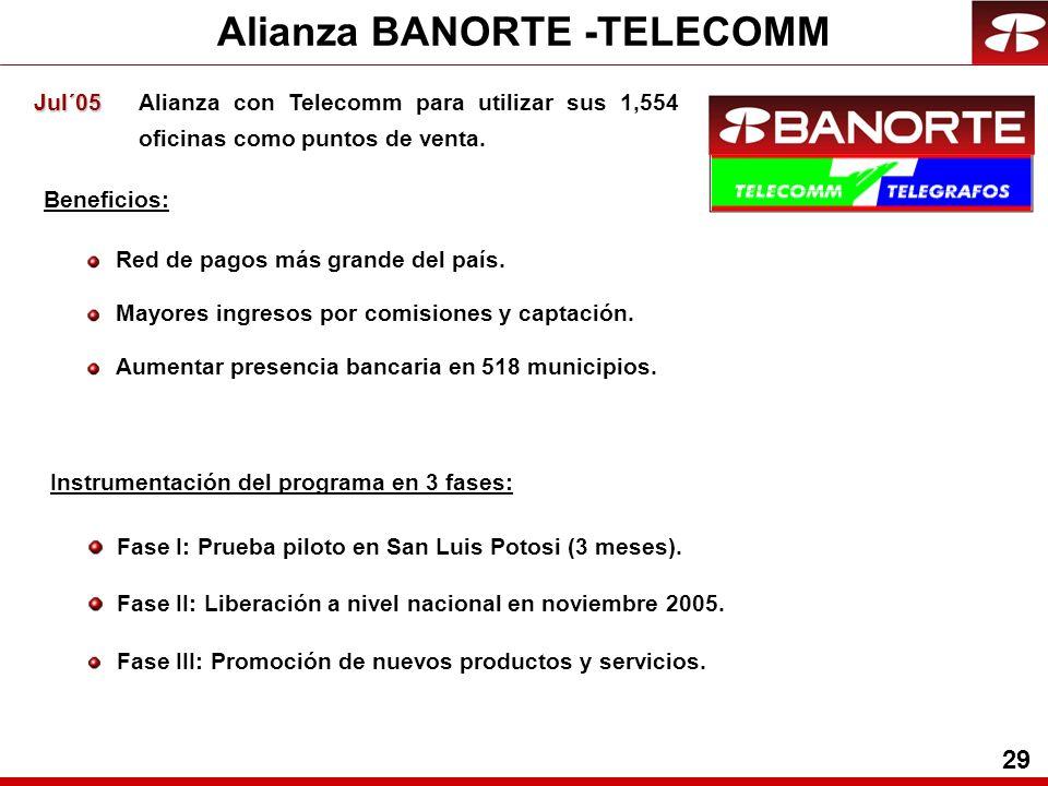 29 Alianza BANORTE -TELECOMM Jul´05 Jul´05 Alianza con Telecomm para utilizar sus 1,554 oficinas como puntos de venta.