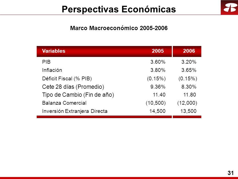 31 Perspectivas Económicas Variables20052006 PIB3.60%3.20% Inflación3.80%3.65% Cete 28 días (Promedio) 9.36%8.30% Tipo de Cambio (Fin de año) 11.4011.80 Balanza Comercial(10,500)(12,000) Inversión Extranjera Directa14,50013,500 Déficit Fiscal (% PIB)(0.15%) Marco Macroeconómico 2005-2006