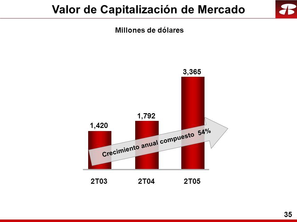 35 Valor de Capitalización de Mercado Millones de dólares 1,792 1,420 2T032T04 3,365 2T05 Crecimiento anual compuesto 54%