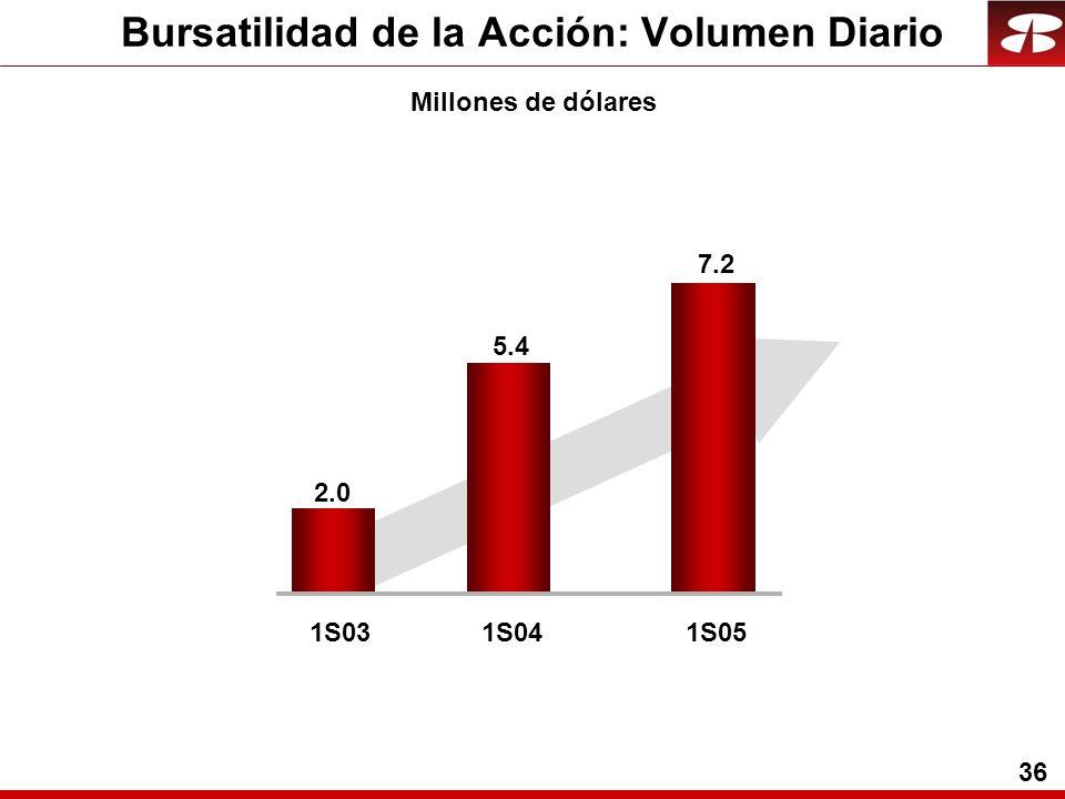 36 Bursatilidad de la Acción: Volumen Diario Millones de dólares 1S031S04 2.0 5.4 1S05 7.2