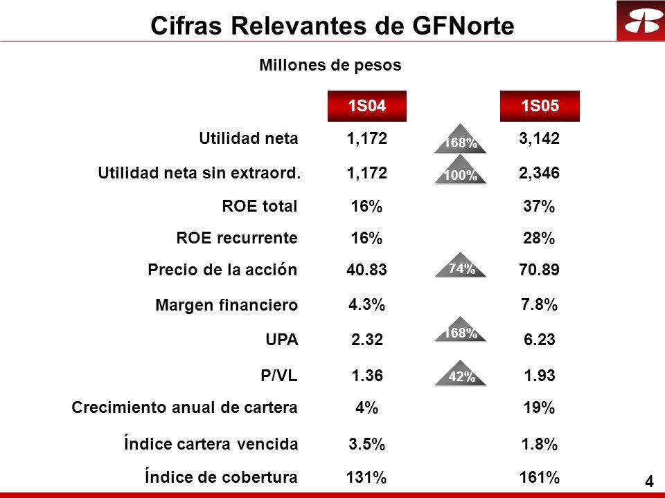 4 Cifras Relevantes de GFNorte Millones de pesos Crecimiento anual de cartera Índice cartera vencida Índice de cobertura 4%19% 1S05 Utilidad neta ROE total Precio de la acción UPA P/VL 1S04 1,172 16% Margen financiero 168% 3,142 37% 40.83 2.32 1.36 4.3% 74%42% 70.89 6.23 1.93 7.8% 3.5% 131% 1.8% 161% 168% Utilidad neta sin extraord.