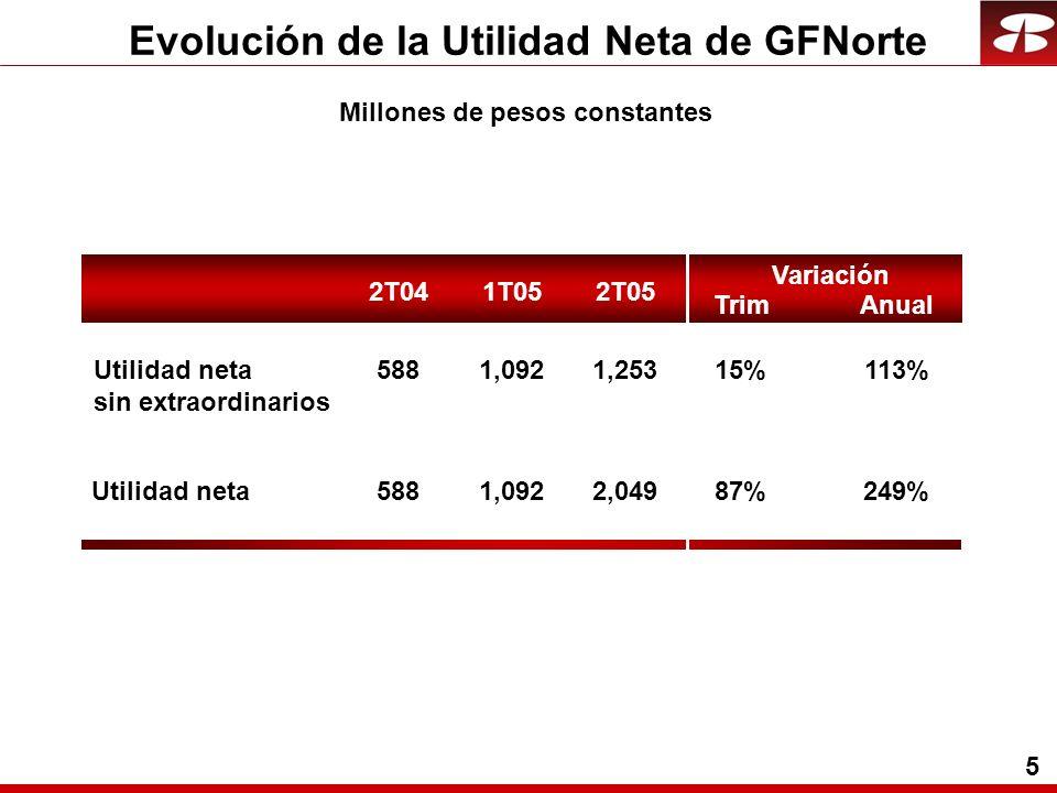 5 Evolución de la Utilidad Neta de GFNorte 5881,0922,04987%249% Utilidad neta 5881,0921,25315%113%Utilidad neta sin extraordinarios 2T041T052T05 Trim Variación Anual Millones de pesos constantes